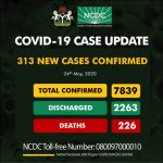 BREAKING: Nigeria Reports 313 More COVID-19 Cases, Total Infections Hit 7,839